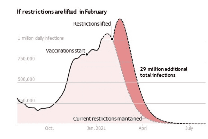 Graph showing 29 million additional infections if restrictions are lifted in February