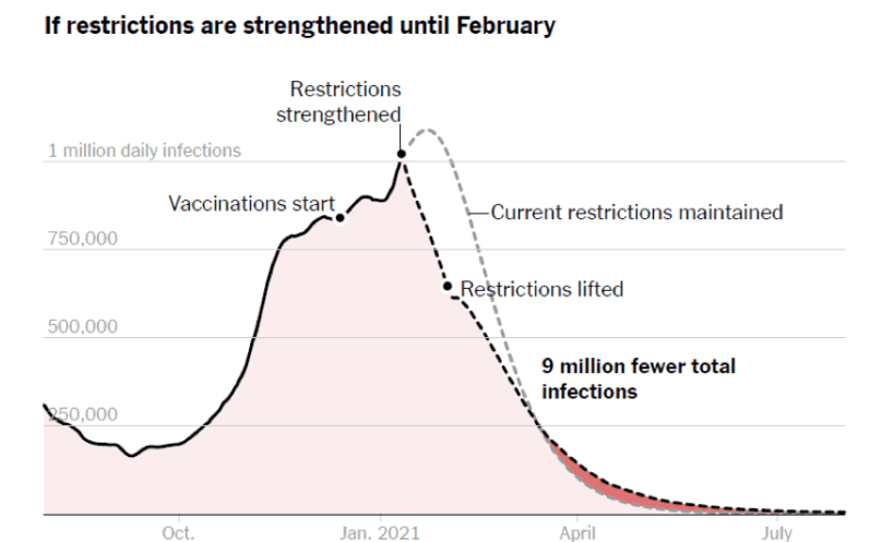 Graph showing 9 million fewer infections if restrictions are strengthened in February